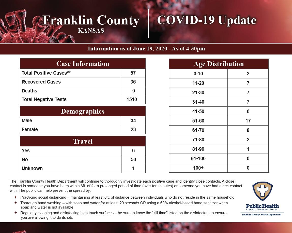 COVID-19 update chart